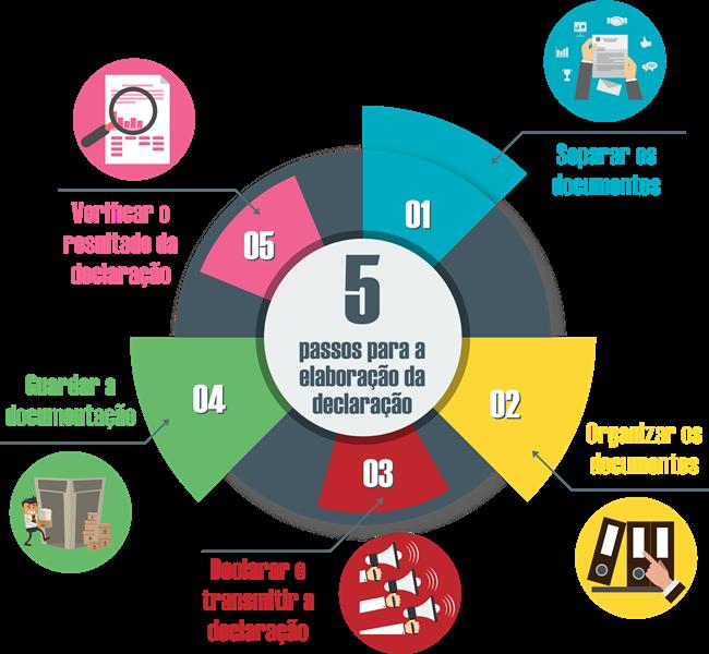5 Passos para a elaboração da declaração
